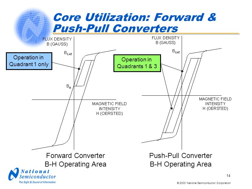 © 2003 National Semiconductor Corporation 14 Core Utilization: Forward & Push-Pull Converters Forward Converter B-H Operating Area Push-Pull Converter B-H Operating Area Operation in Quadrant 1 only Operation in Quadrants 1 & 3