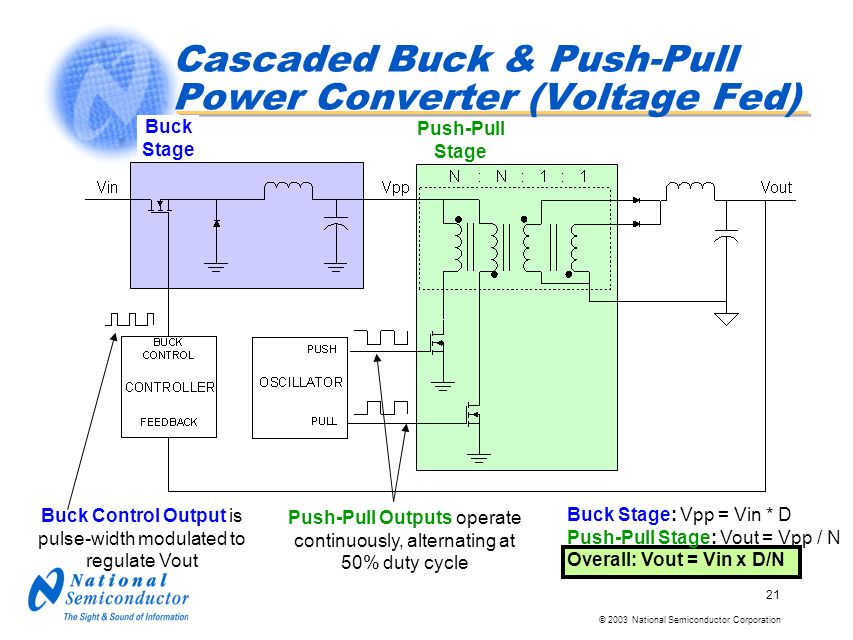 © 2003 National Semiconductor Corporation 21 Cascaded Buck & Push-Pull Power Converter (Voltage Fed) Buck Stage Push-Pull Stage Buck Stage: Vpp = Vin * D Push-Pull Stage: Vout = Vpp / N Overall: Vout = Vin x D/N Push-Pull Outputs operate continuously, alternating at 50% duty cycle Buck Control Output is pulse-width modulated to regulate Vout