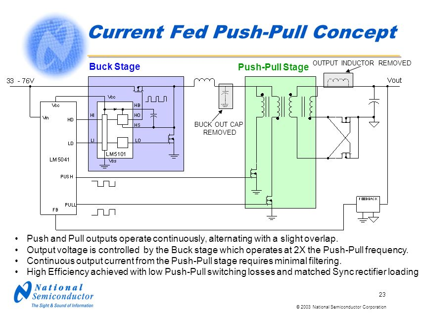 © 2003 National Semiconductor Corporation 23 Current Fed Push-Pull Concept Push and Pull outputs operate continuously, alternating with a slight overlap.