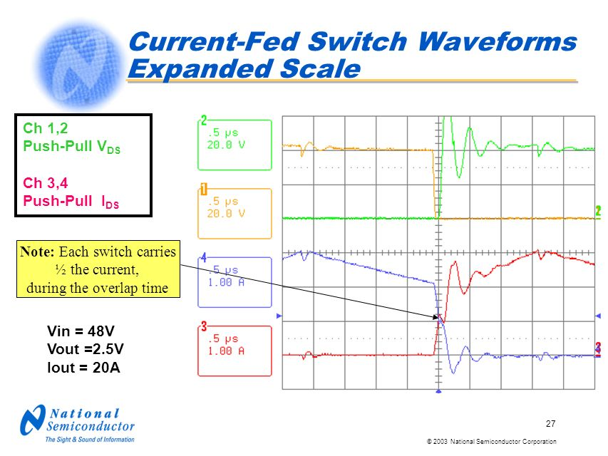 © 2003 National Semiconductor Corporation 27 Current-Fed Switch Waveforms Expanded Scale Note: Each switch carries ½ the current, during the overlap time Vin = 48V Vout =2.5V Iout = 20A Ch 1,2 Push-Pull V DS Ch 3,4 Push-Pull I DS