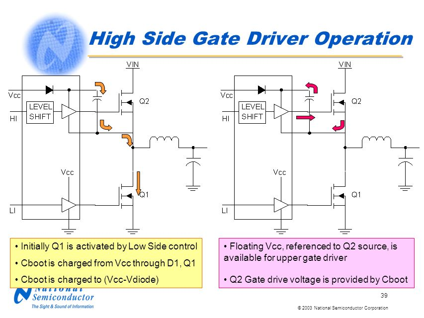 © 2003 National Semiconductor Corporation 39 High Side Gate Driver Operation Initially Q1 is activated by Low Side control Cboot is charged from Vcc through D1, Q1 Cboot is charged to (Vcc-Vdiode) Floating Vcc, referenced to Q2 source, is available for upper gate driver Q2 Gate drive voltage is provided by Cboot