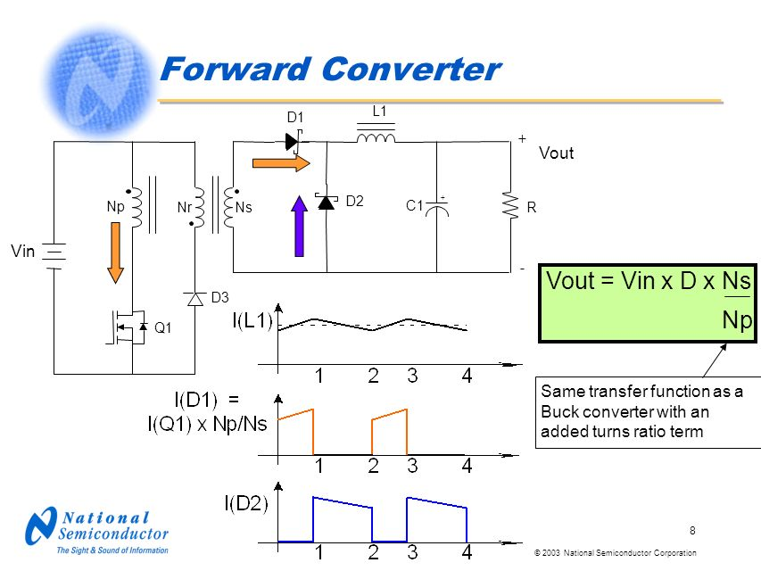 © 2003 National Semiconductor Corporation 8 Forward Converter Vout = Vin x D x Ns Np Same transfer function as a Buck converter with an added turns ra