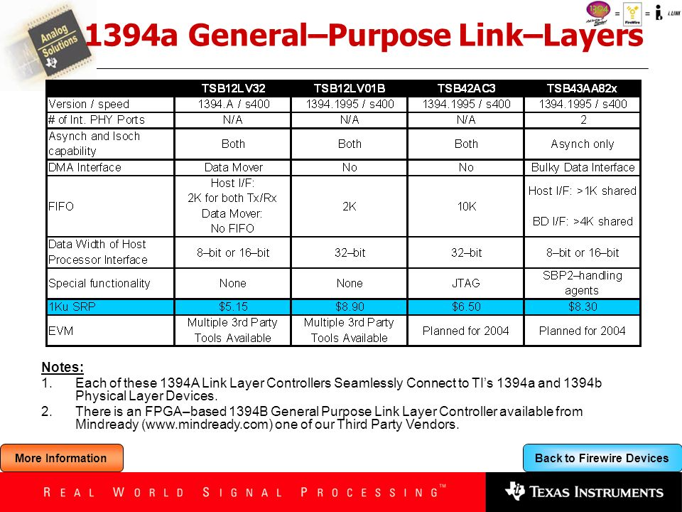 Back to Firewire Devices 1394a General–Purpose Link–Layers Notes: 1.Each of these 1394A Link Layer Controllers Seamlessly Connect to TIs 1394a and 139