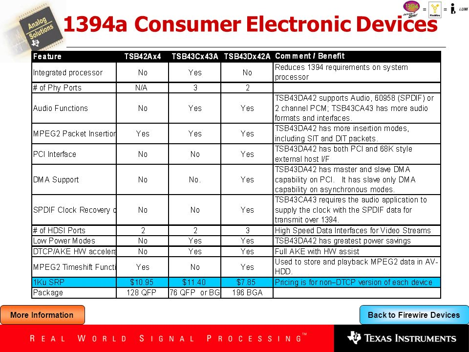 Back to Firewire Devices 1394a Consumer Electronic Devices More Information
