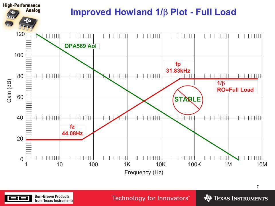 7 Improved Howland 1/ Plot - Full Load