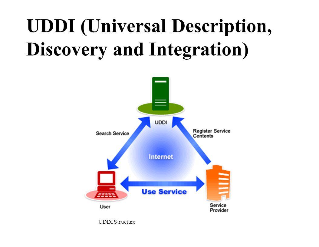 UDDI (Universal Description, Discovery and Integration) UDDI Structure