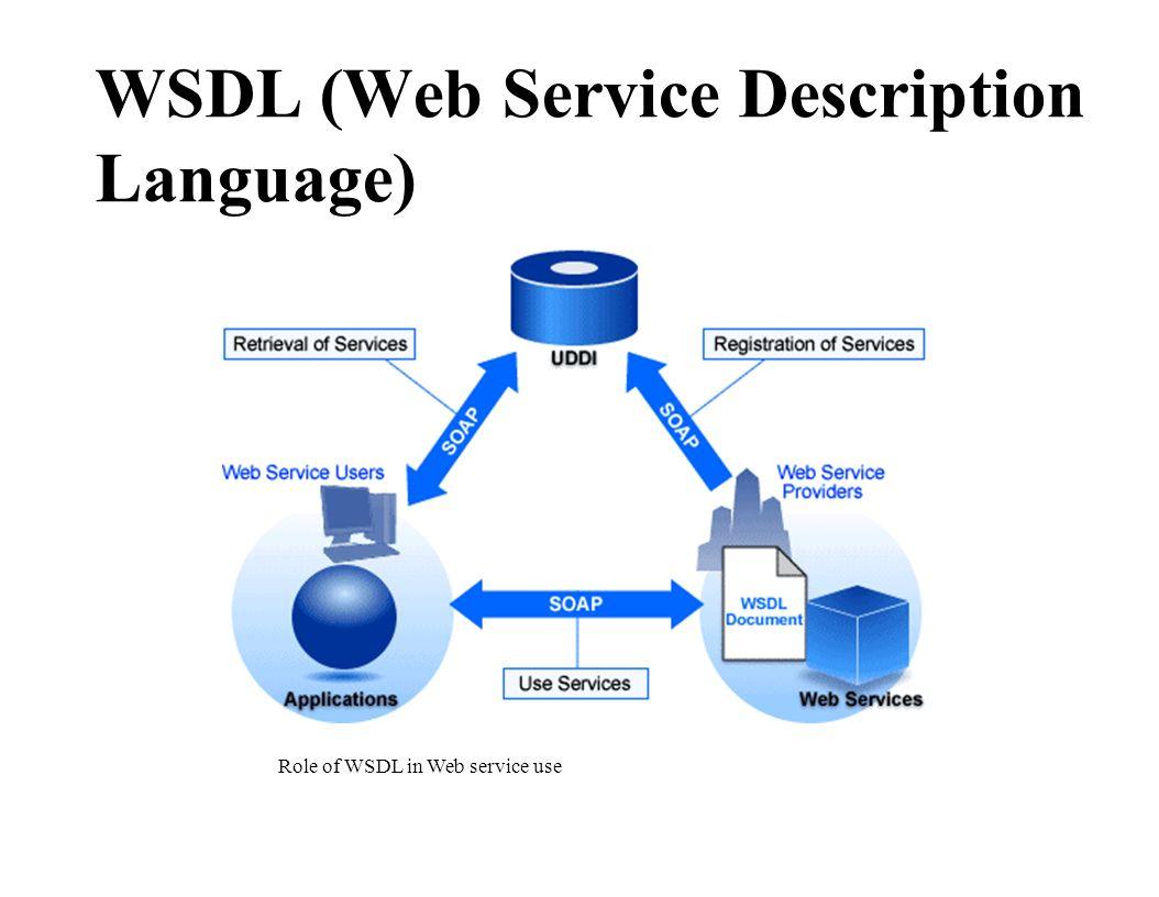 WSDL (Web Service Description Language) Role of WSDL in Web service use