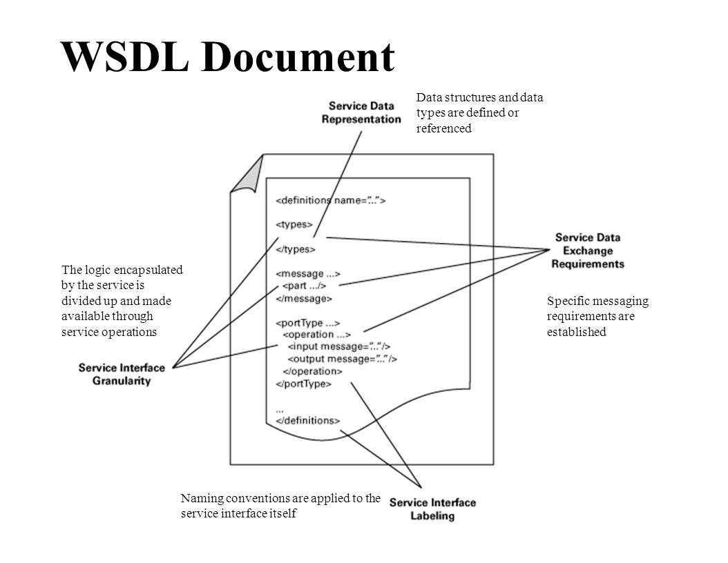 WSDL Document Naming conventions are applied to the service interface itself Data structures and data types are defined or referenced Specific messagi