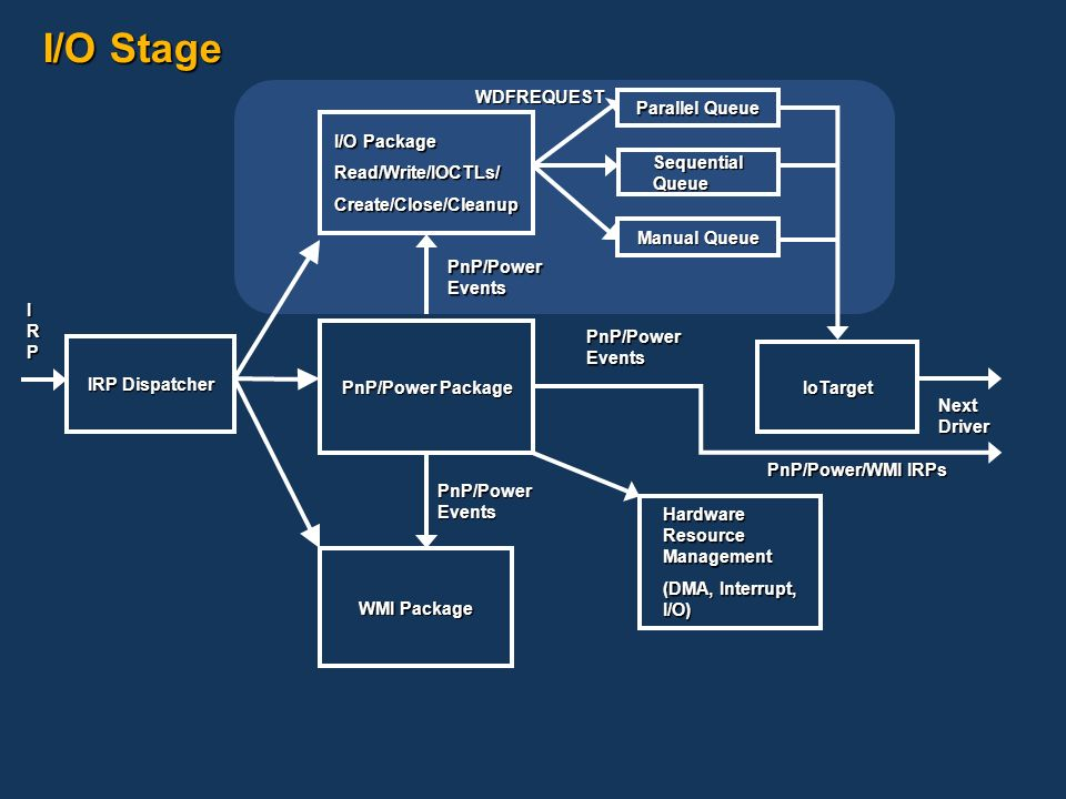 I/O Stage IRP Dispatcher PnP/Power Package I/O Package Read/Write/IOCTLs/Create/Close/Cleanup WMI Package Hardware Resource Management (DMA, Interrupt