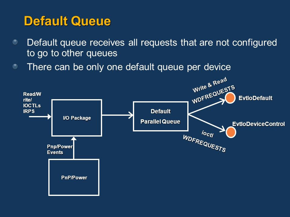 Default Queue Pnp/Power Events I/O Package PnP/Power ioctlWDFREQUESTS Default queue receives all requests that are not configured to go to other queue