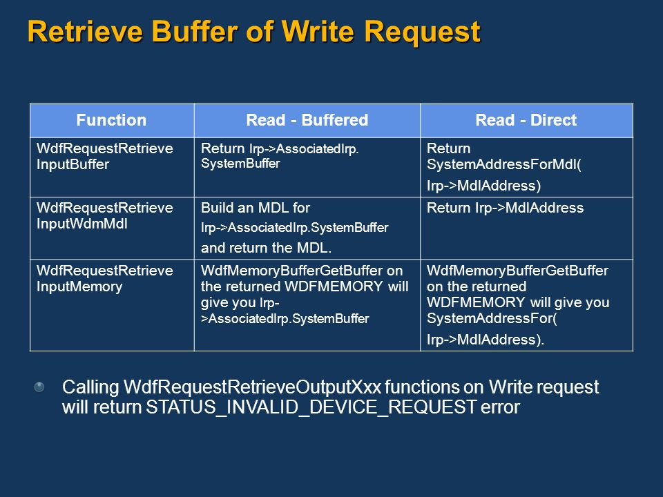 Retrieve Buffer of Write Request FunctionRead - BufferedRead - Direct WdfRequestRetrieve InputBuffer Return Irp->AssociatedIrp. SystemBuffer Return Sy