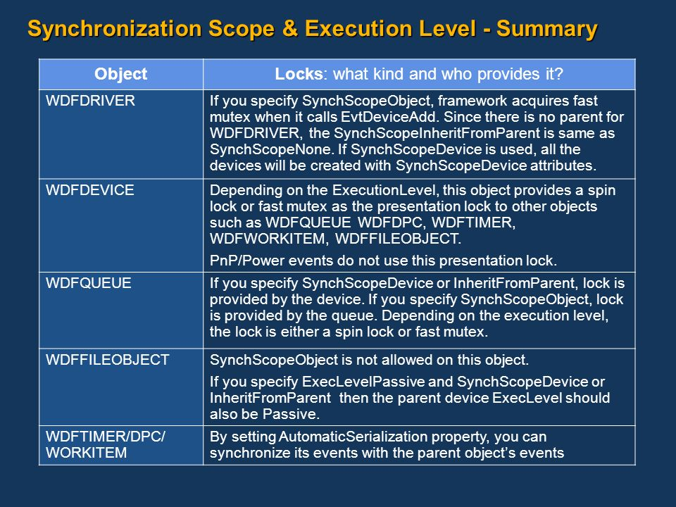 Synchronization Scope & Execution Level - Summary ObjectLocks: what kind and who provides it? WDFDRIVERIf you specify SynchScopeObject, framework acqu