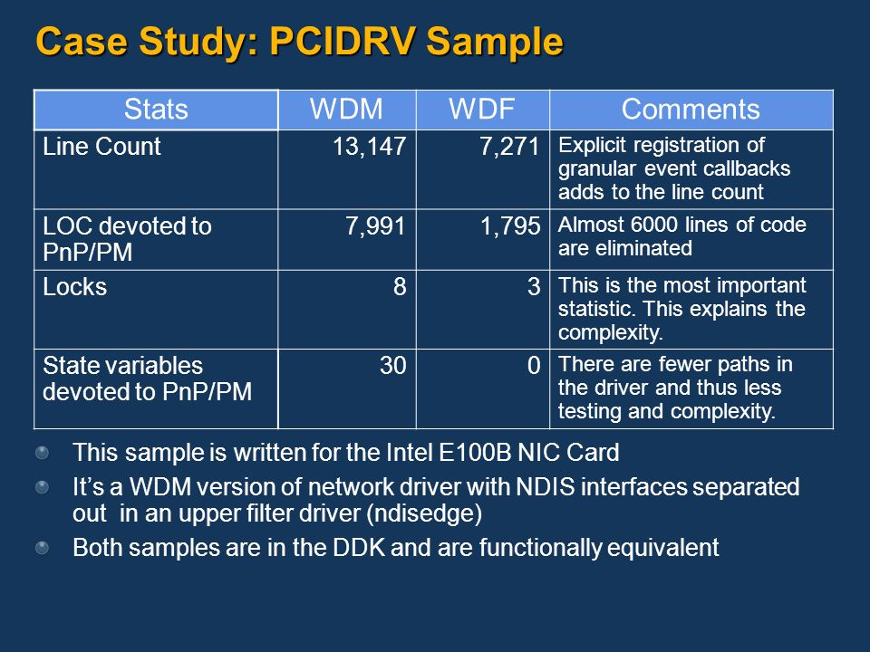 Case Study: PCIDRV Sample StatsWDMWDFComments Line Count13,1477,271 Explicit registration of granular event callbacks adds to the line count LOC devot