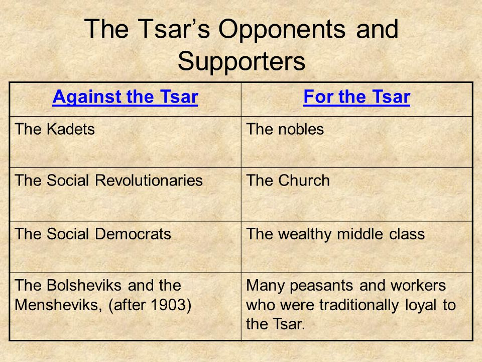 The Tsars Opponents and Supporters Against the TsarFor the Tsar The KadetsThe nobles The Social RevolutionariesThe Church The Social DemocratsThe weal