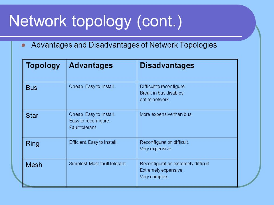 Network topology (cont.) Advantages and Disadvantages of Network Topologies TopologyAdvantagesDisadvantages Bus Cheap. Easy to install.Difficult to re