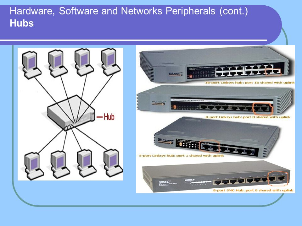 Hardware, Software and Networks Peripherals (cont.) Hubs