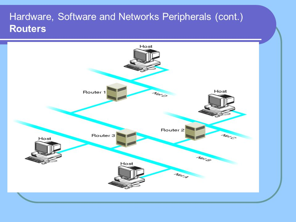 Hardware, Software and Networks Peripherals (cont.) Routers