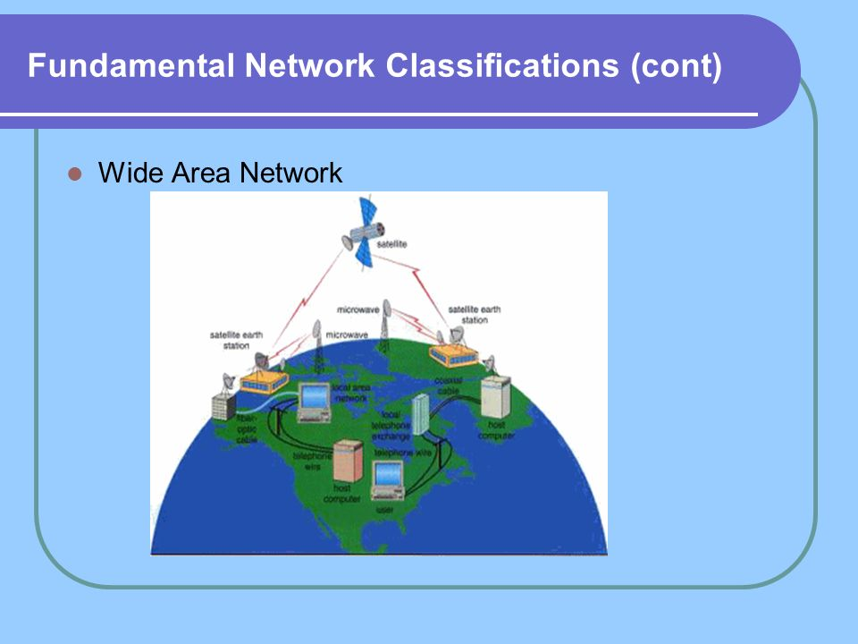 Fundamental Network Classifications (cont) Wide Area Network