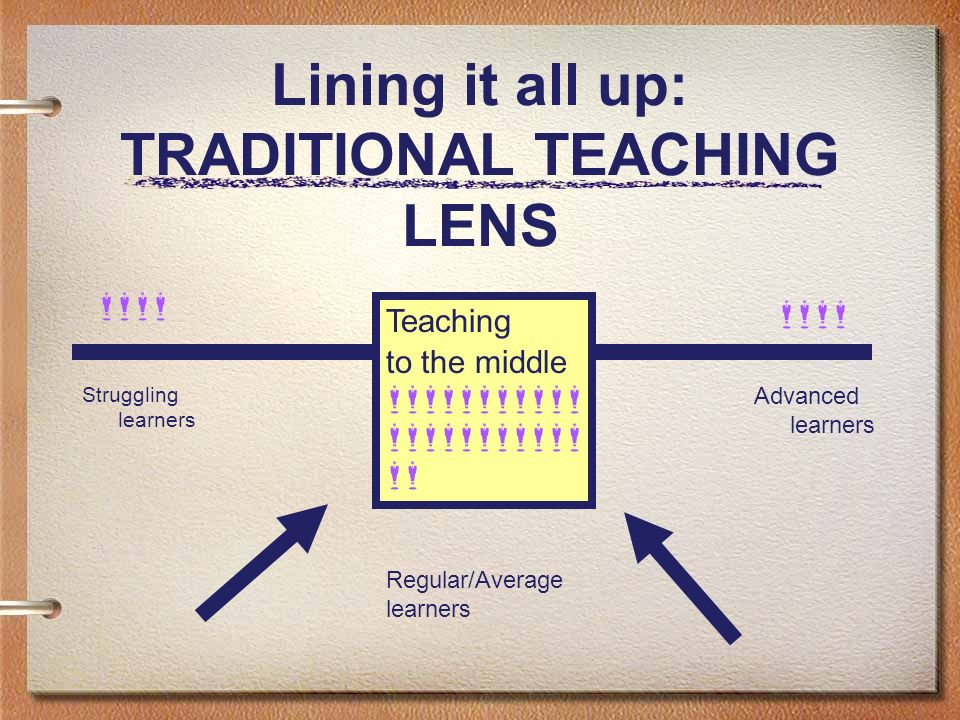 Lining it all up: TRADITIONAL TEACHING LENS Struggling learners Advanced learners Teaching to the middle Regular/Average learners