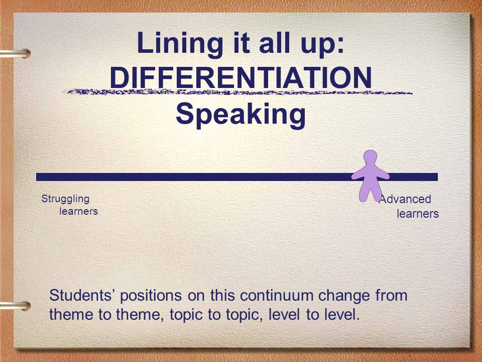 Lining it all up: DIFFERENTIATION Speaking Struggling learners Advanced learners Students positions on this continuum change from theme to theme, topi
