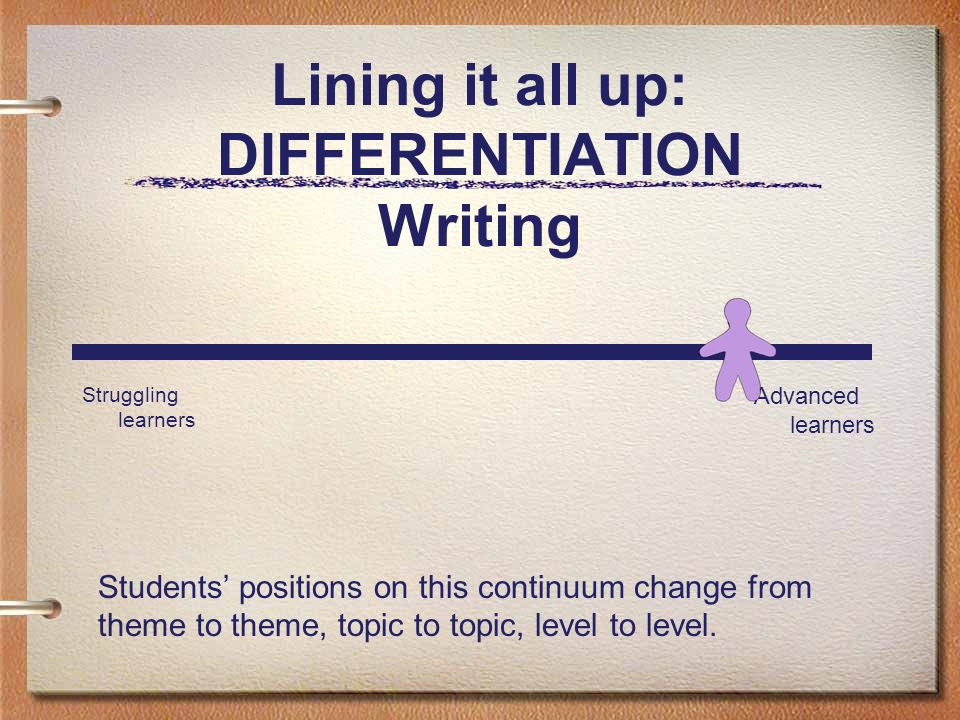 Lining it all up: DIFFERENTIATION Writing Struggling learners Advanced learners Students positions on this continuum change from theme to theme, topic