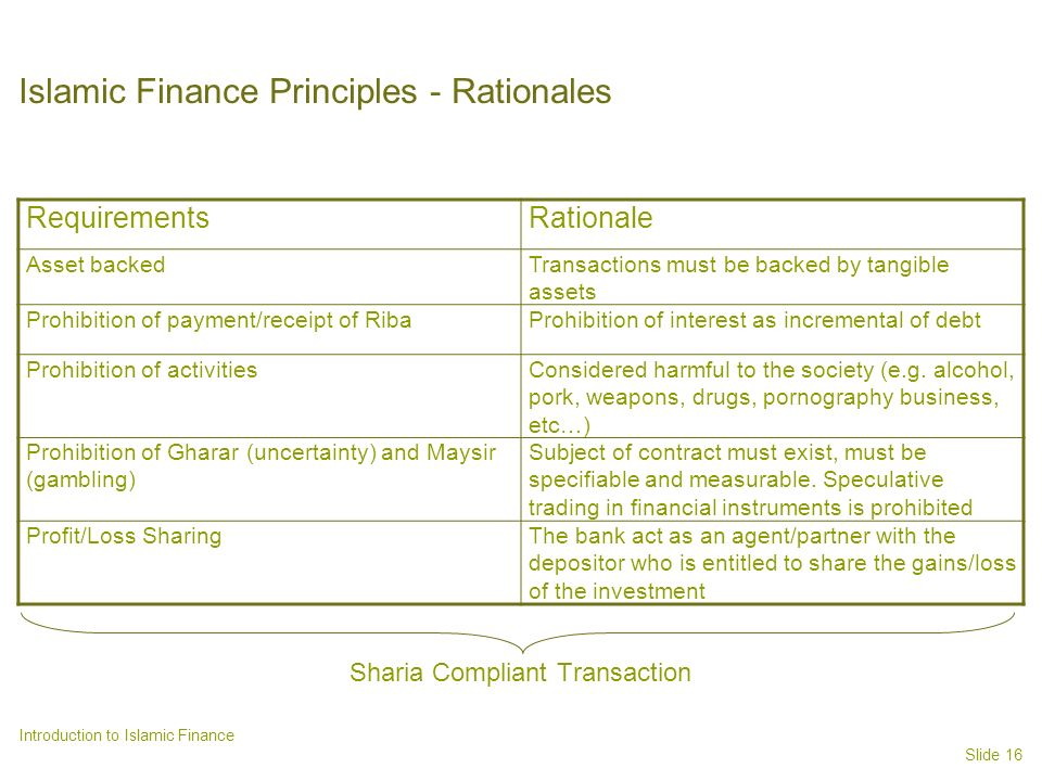 Slide 16 Introduction to Islamic Finance Islamic Finance Principles - Rationales RequirementsRationale Asset backedTransactions must be backed by tangible assets Prohibition of payment/receipt of RibaProhibition of interest as incremental of debt Prohibition of activitiesConsidered harmful to the society (e.g.