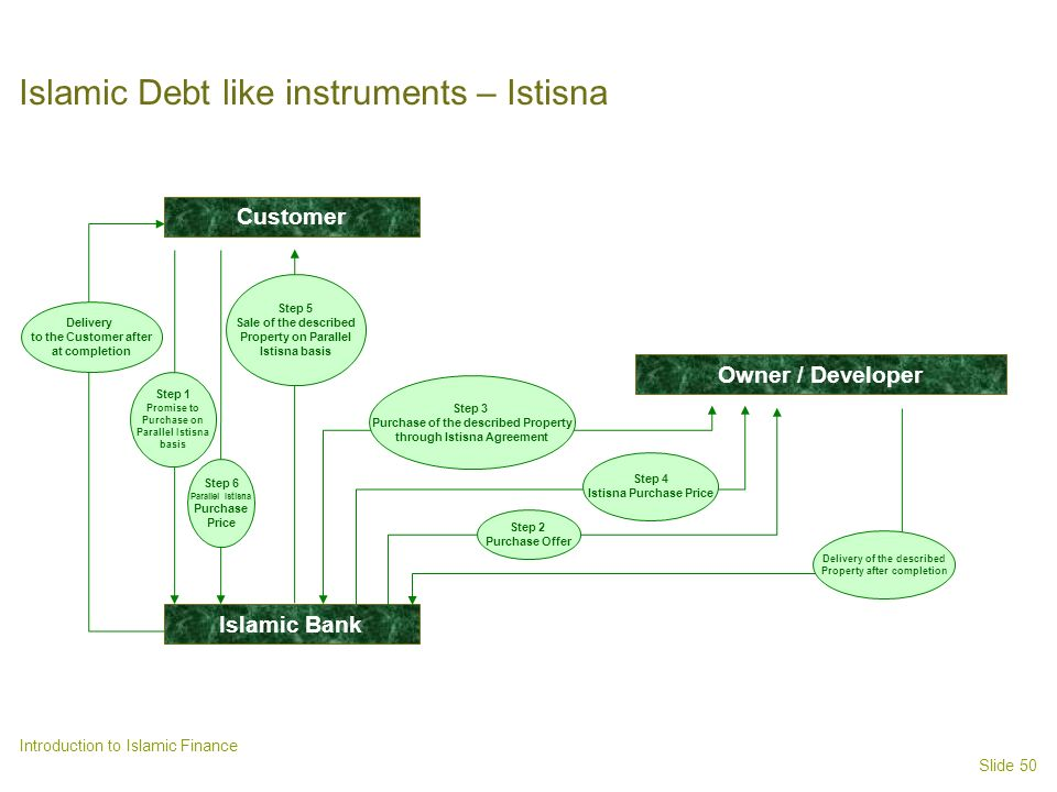 Slide 50 Introduction to Islamic Finance Islamic Debt like instruments – Istisna Customer Islamic Bank Step 1 Promise to Purchase on Parallel Istisna basis Step 3 Purchase of the described Property through Istisna Agreement Step 4 Istisna Purchase Price Delivery of the described Property after completion Step 6 Parallel Istisna Purchase Price Step 5 Sale of the described Property on Parallel Istisna basis Delivery to the Customer after at completion Step 2 Purchase Offer Owner / Developer