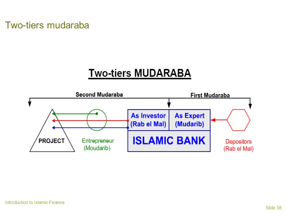 Slide 56 Introduction to Islamic Finance Two-tiers mudaraba