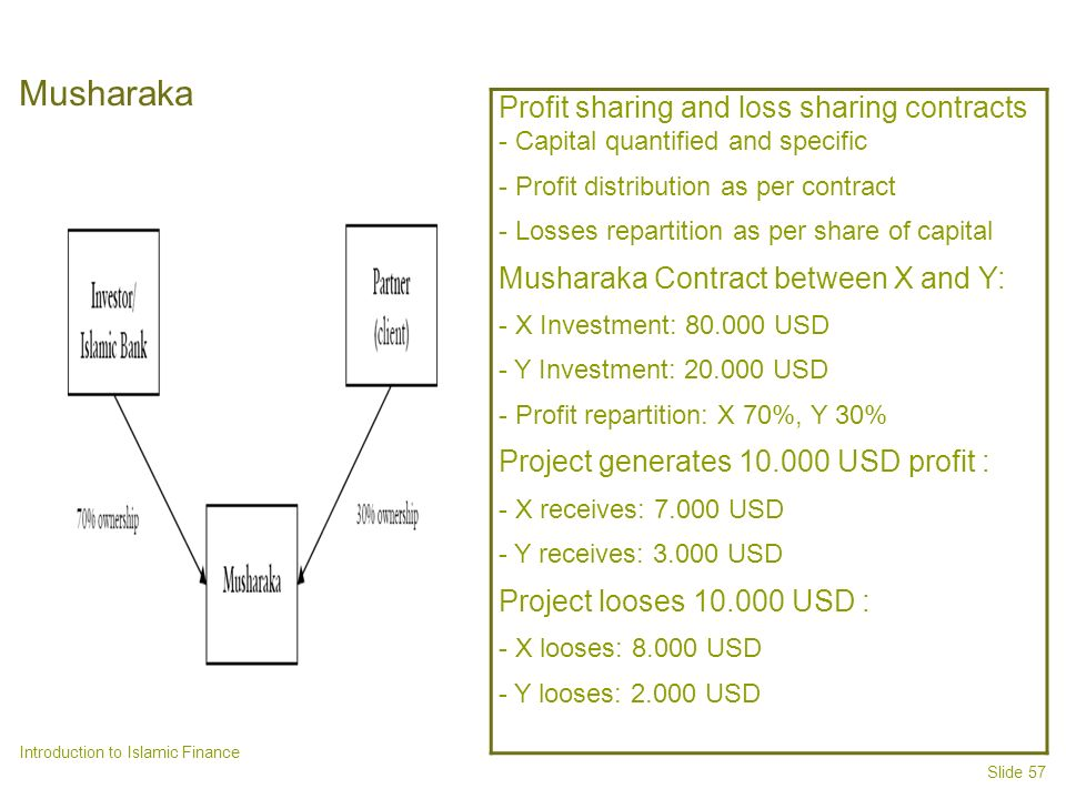 Slide 57 Introduction to Islamic Finance Musharaka Profit sharing and loss sharing contracts - Capital quantified and specific - Profit distribution as per contract - Losses repartition as per share of capital Musharaka Contract between X and Y: - X Investment: 80.000 USD - Y Investment: 20.000 USD - Profit repartition: X 70%, Y 30% Project generates 10.000 USD profit : - X receives: 7.000 USD - Y receives: 3.000 USD Project looses 10.000 USD : - X looses: 8.000 USD - Y looses: 2.000 USD