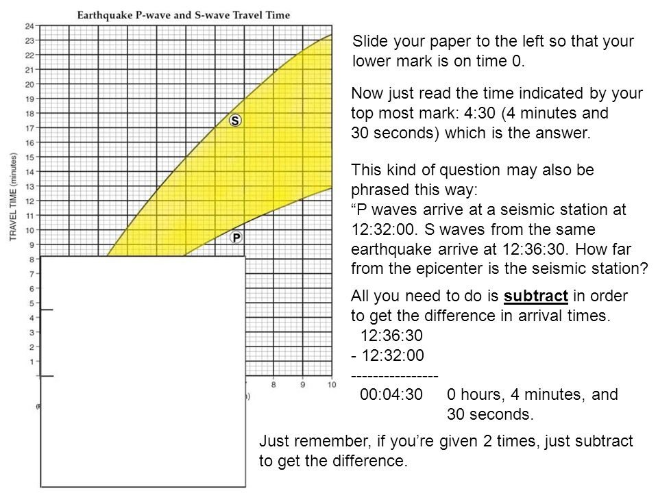 Slide your paper to the left so that your lower mark is on time 0.