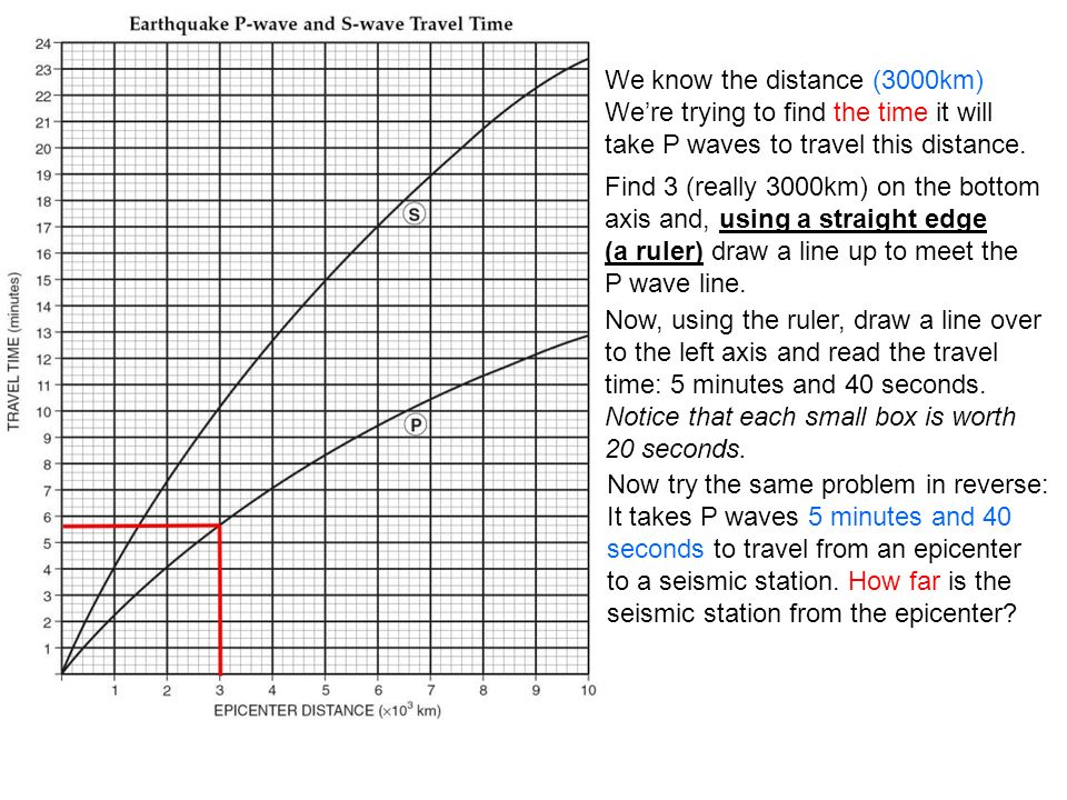 We know the distance (3000km) Were trying to find the time it will take P waves to travel this distance.