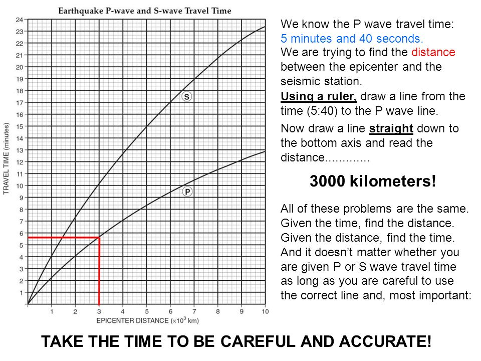 We know the P wave travel time: 5 minutes and 40 seconds.