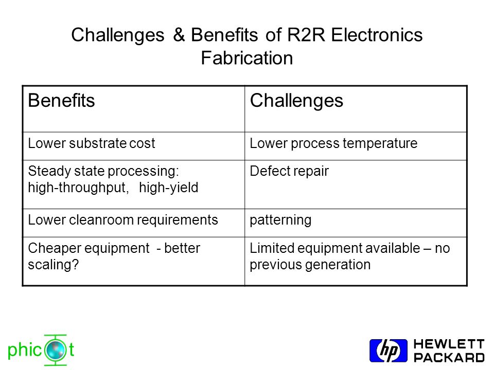 phic t Challenges & Benefits of R2R Electronics Fabrication BenefitsChallenges Lower substrate costLower process temperature Steady state processing: