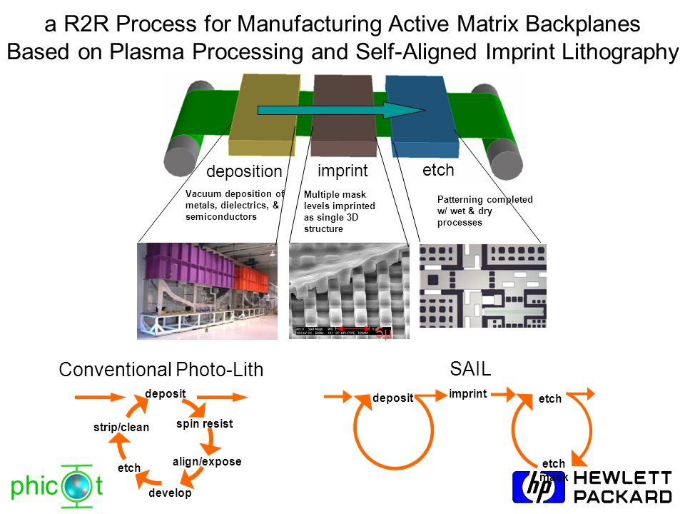 phic t a R2R Process for Manufacturing Active Matrix Backplanes Based on Plasma Processing and Self-Aligned Imprint Lithography Vacuum deposition of m