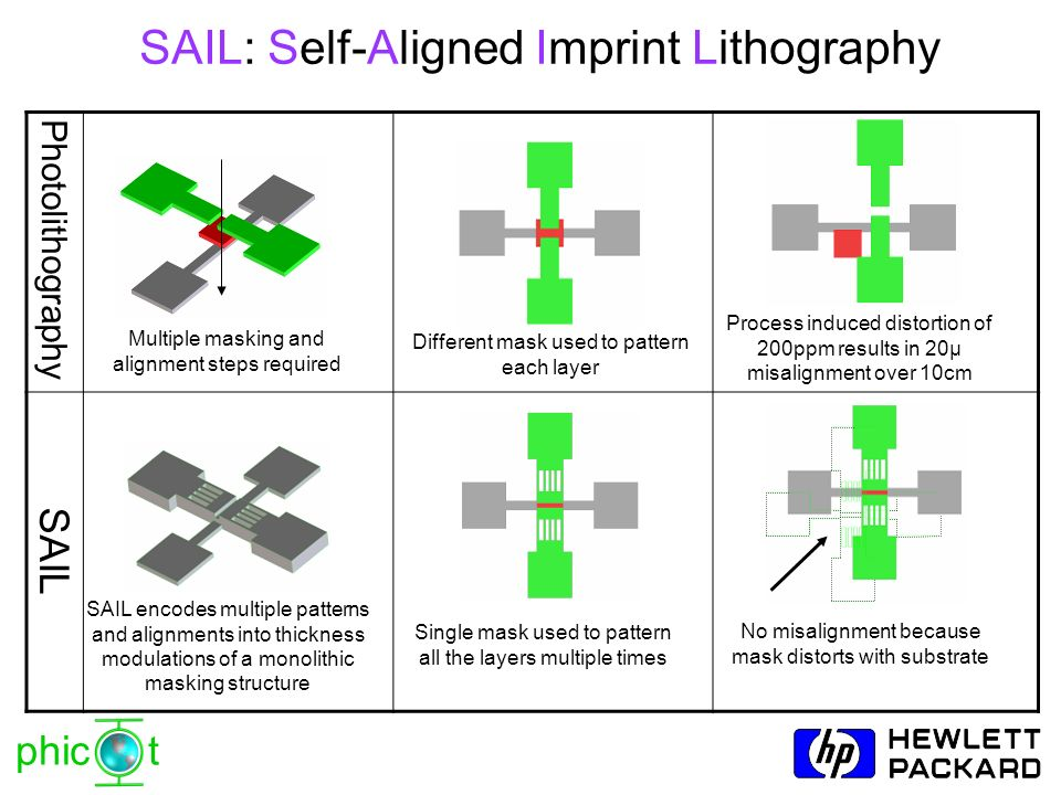 phic t SAIL encodes multiple patterns and alignments into thickness modulations of a monolithic masking structure SAIL: Self-Aligned Imprint Lithograp