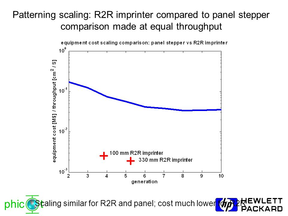 phic t Patterning scaling: R2R imprinter compared to panel stepper comparison made at equal throughput Scaling similar for R2R and panel; cost much lo