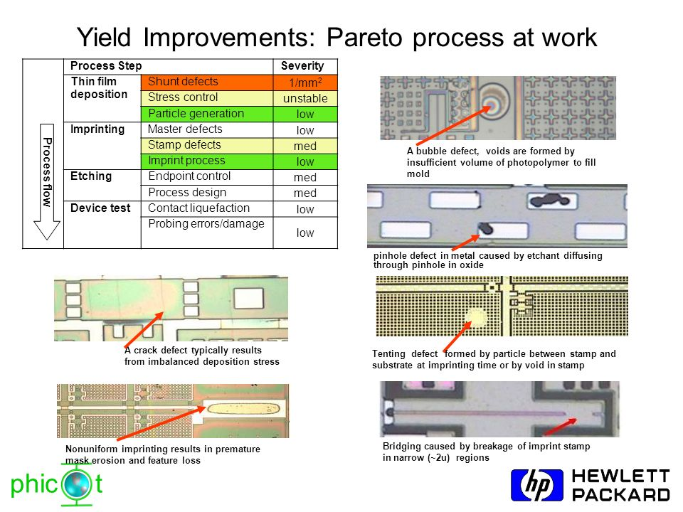 phic t Yield Improvements: Pareto process at work Process flow Process StepSeverity Thin film deposition Shunt defects 1/mm 2 Stress control unstable