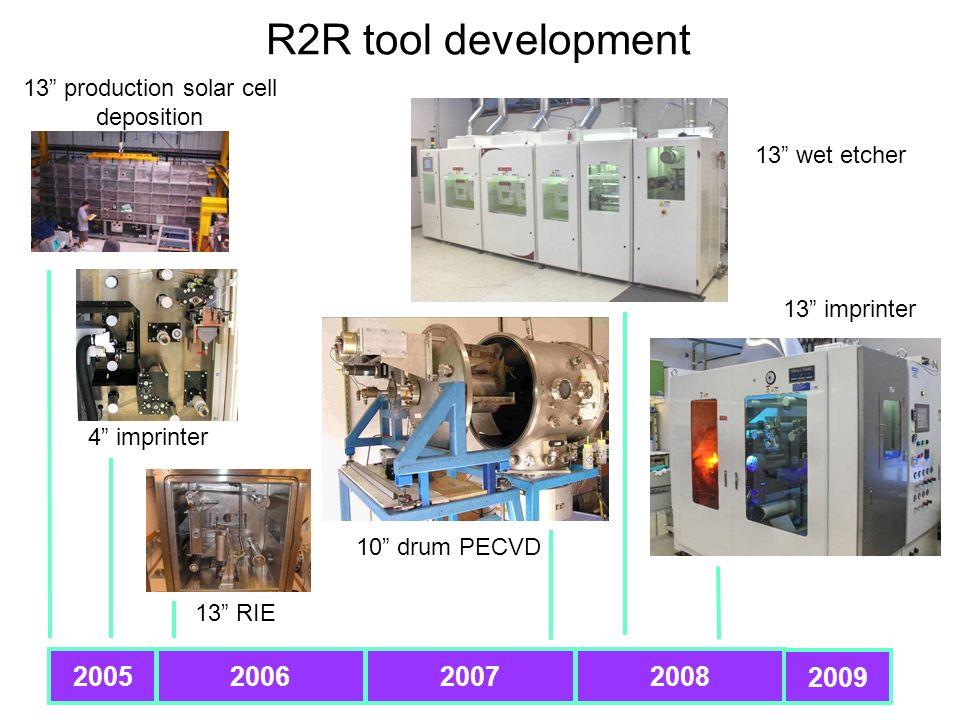 R2R tool development 2005200820072006 2009 13 production solar cell deposition 4 imprinter 13 RIE 13 imprinter 13 wet etcher 10 drum PECVD