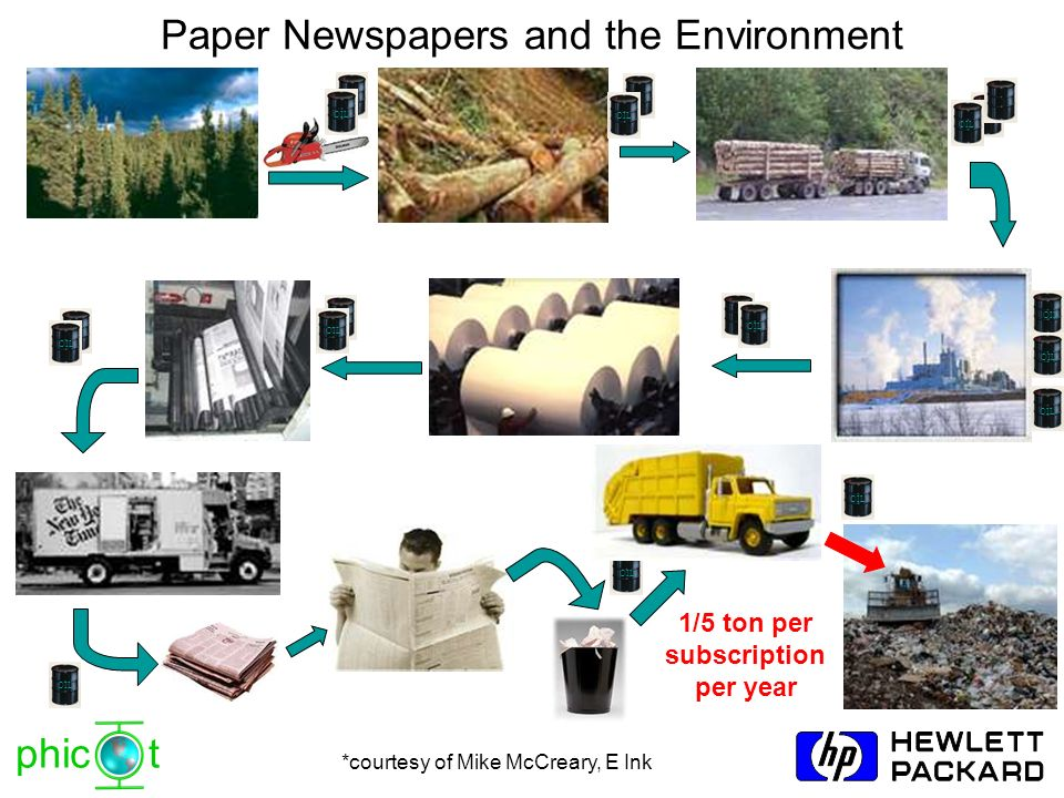 phic t Paper Newspapers and the Environment 1/5 ton per subscription per year OIL *courtesy of Mike McCreary, E Ink