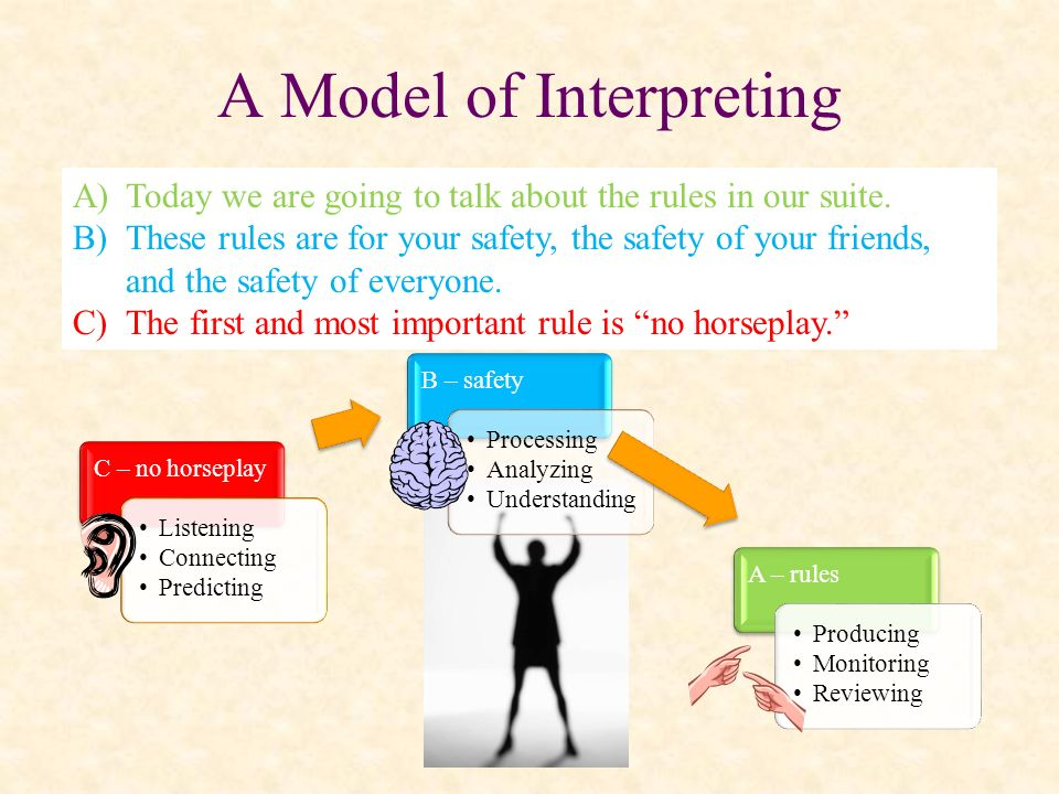 C – no horseplay Listening Connecting Predicting B – safety Processing Analyzing Understanding A – rules Producing Monitoring Reviewing A Model of Int