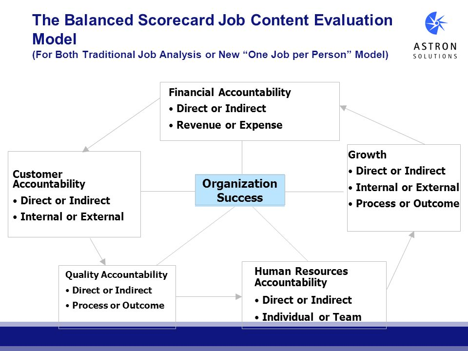 The Balanced Scorecard Job Content Evaluation Model (For Both Traditional Job Analysis or New One Job per Person Model) Financial Accountability Direc