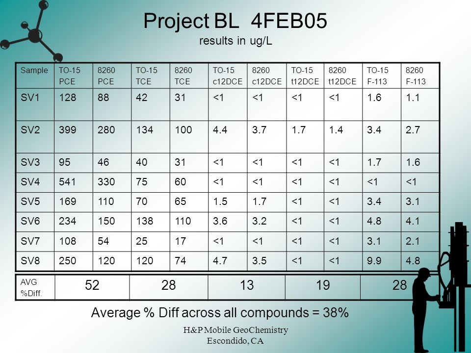 H&P Mobile GeoChemistry Escondido, CA Project BL 4FEB05 results in ug/L SampleTO-15 PCE 8260 PCE TO-15 TCE 8260 TCE TO-15 c12DCE 8260 c12DCE TO-15 t12