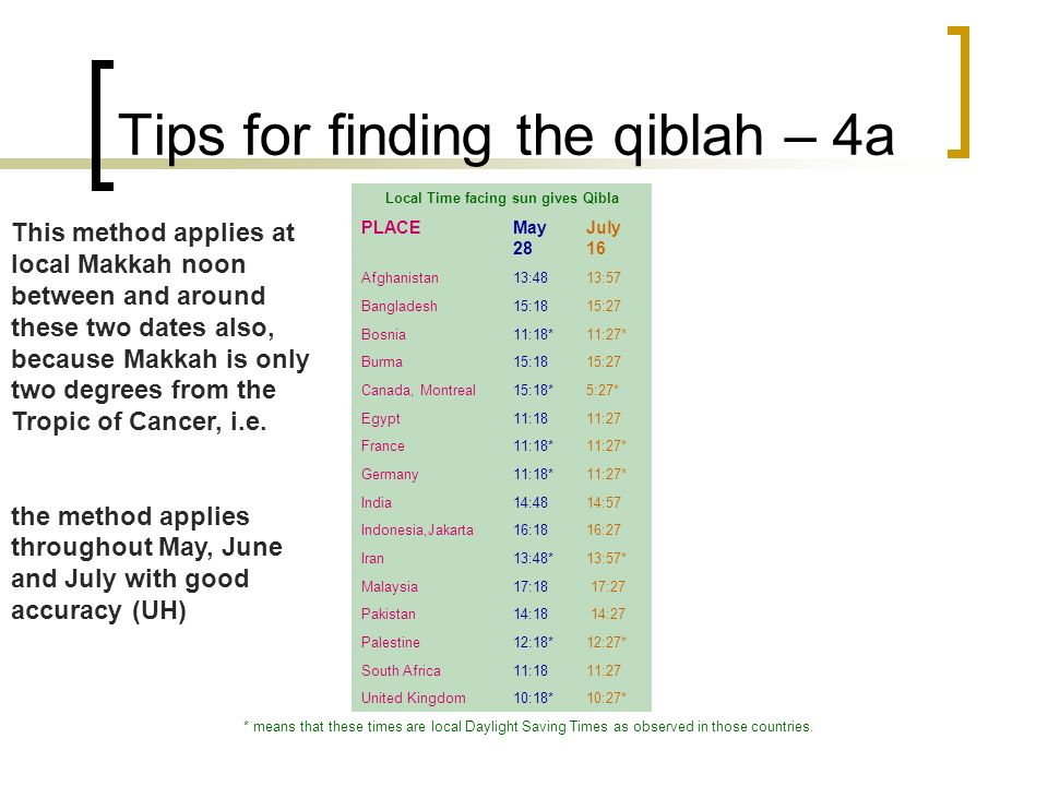 Tips for finding the qiblah – 4a Local Time facing sun gives Qibla PLACEMay 28 July 16 Afghanistan13:48 13:57 Bangladesh15:18 15:27 Bosnia11:18*11:27*