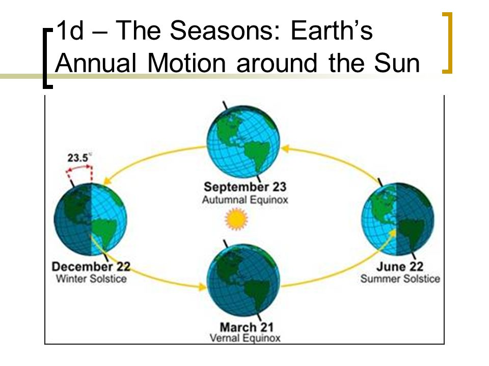 1d – The Seasons: Earths Annual Motion around the Sun