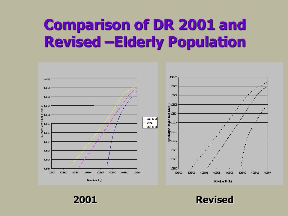 Comparison of DR 2001 and Revised –Elderly Population 2001Revised