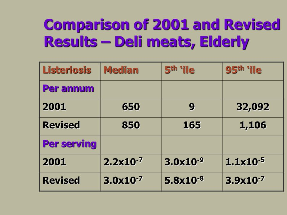 Comparison of 2001 and Revised Results – Deli meats, Elderly ListeriosisMedian 5 th ile 95 th ile Per annum 2001650932,092 Revised8501651,106 Per serving 2001 2.2x10 -7 3.0x10 -9 1.1x10 -5 Revised 3.0x10 -7 5.8x10 -8 3.9x10 -7