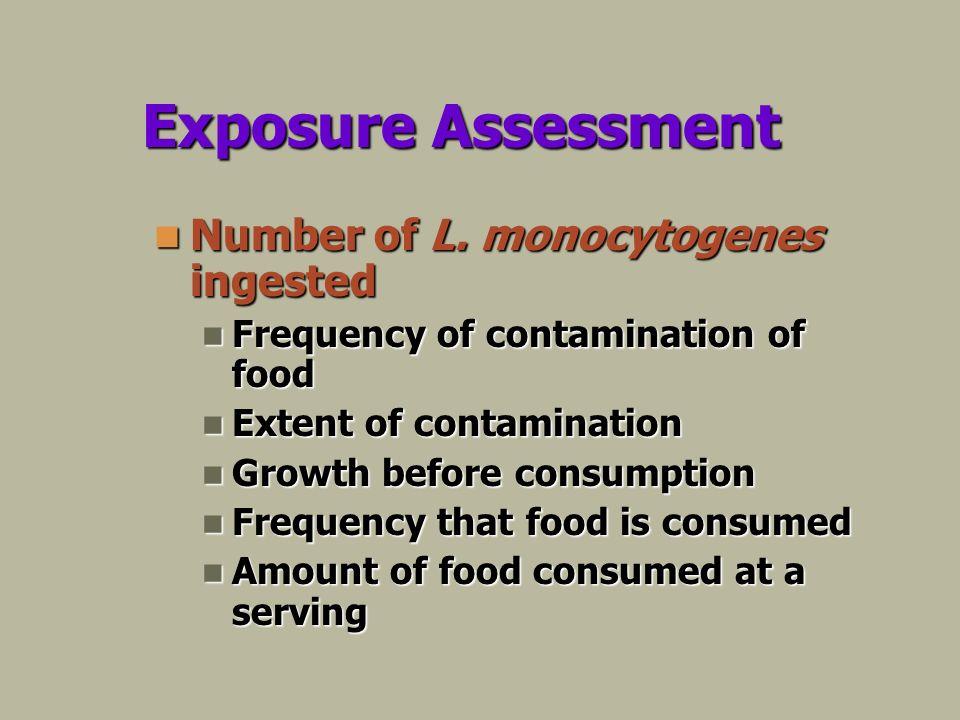 Exposure Assessment Number of L. monocytogenes ingested Number of L.