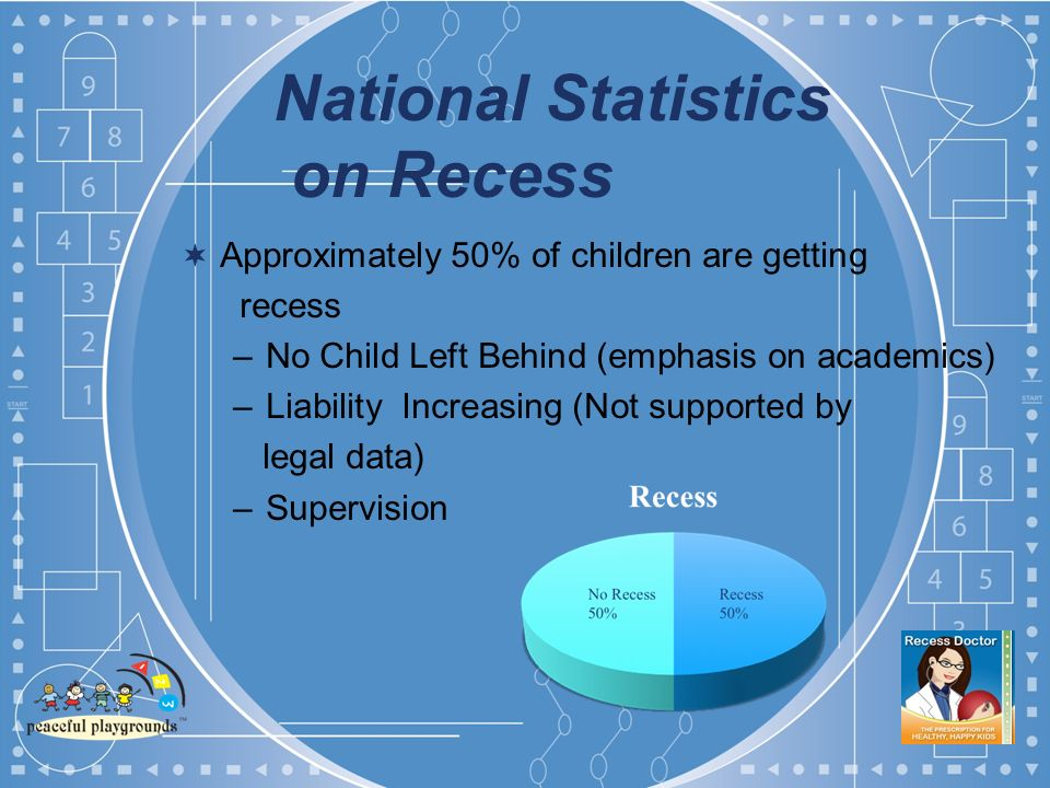 National Statistics on Recess Approximately 50% of children are getting recess –No Child Left Behind (emphasis on academics) –Liability Increasing (Not supported by legal data) –Supervision