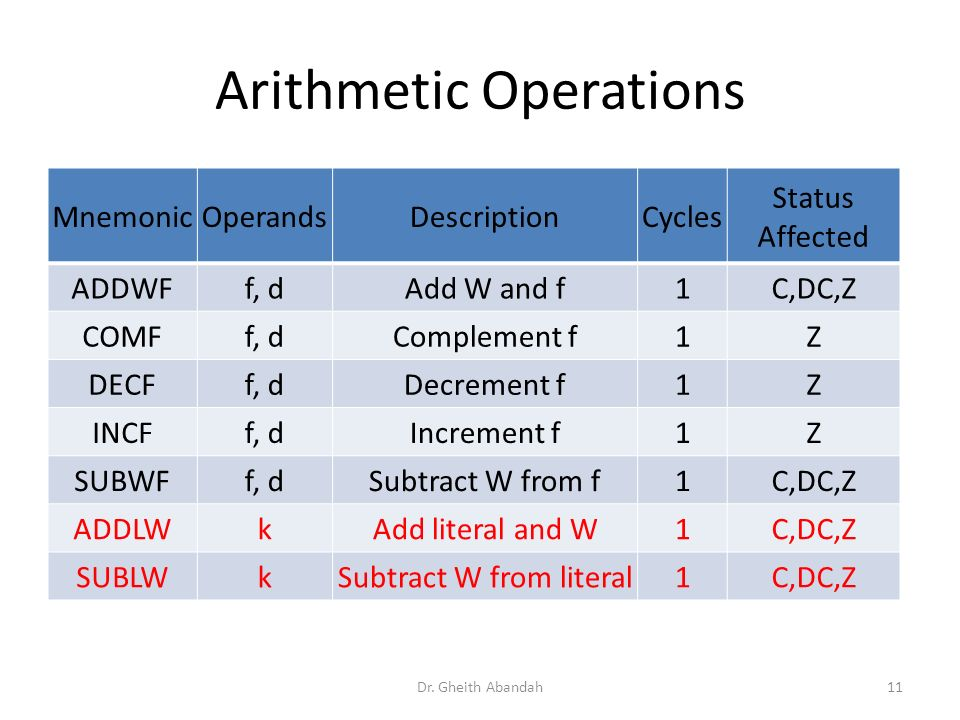Arithmetic Operations MnemonicOperandsDescriptionCycles Status Affected ADDWFf, dAdd W and f1C,DC,Z COMFf, dComplement f1Z DECFf, dDecrement f1Z INCFf, dIncrement f1Z SUBWFf, dSubtract W from f1C,DC,Z ADDLWkAdd literal and W1C,DC,Z SUBLWkSubtract W from literal1C,DC,Z Dr.