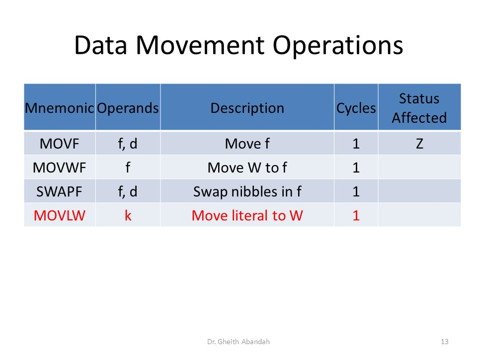 Data Movement Operations MnemonicOperandsDescriptionCycles Status Affected MOVFf, dMove f1Z MOVWFfMove W to f1 SWAPFf, dSwap nibbles in f1 MOVLWkMove